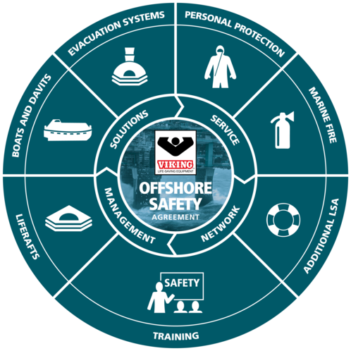 VIKING Offshore Safety Agreement, Safety circle