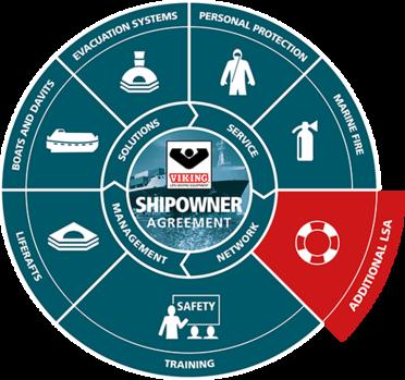 VIAdditional LSA highlighted in VIKING Shipowner Agreement logo
