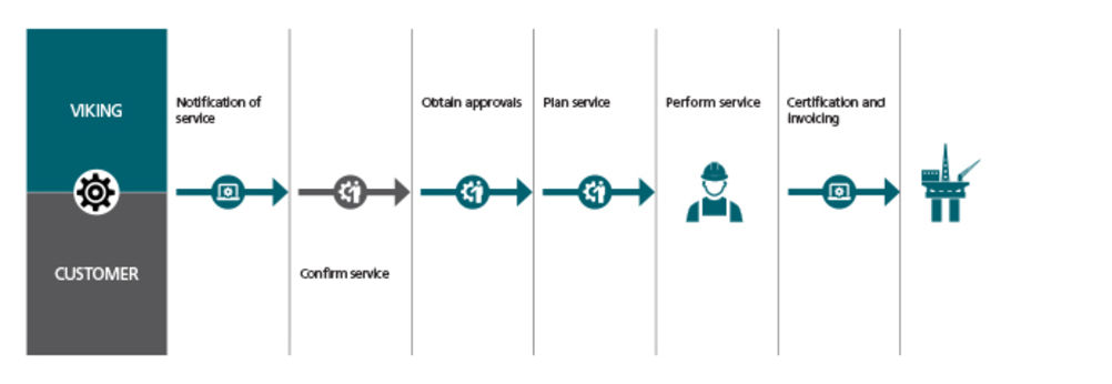 VIKING offshore safety management flow
